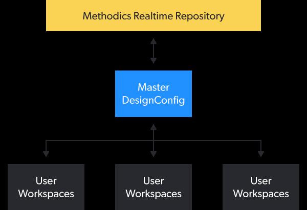 image methodics configuration and workspace management 0