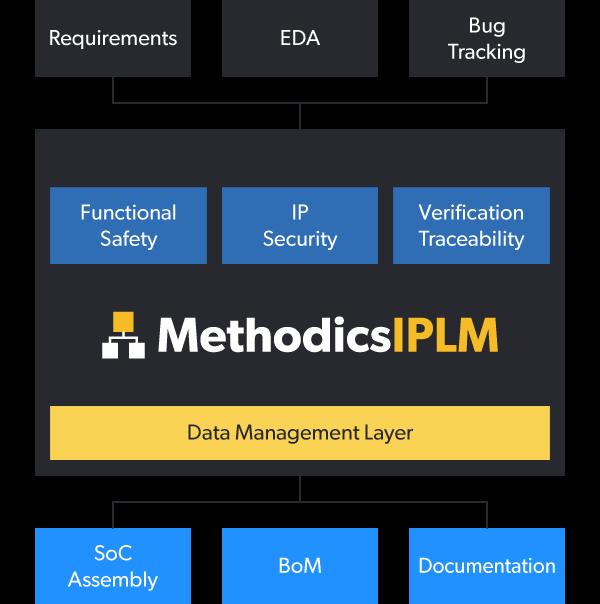 image methodics ip lifecycle management 5