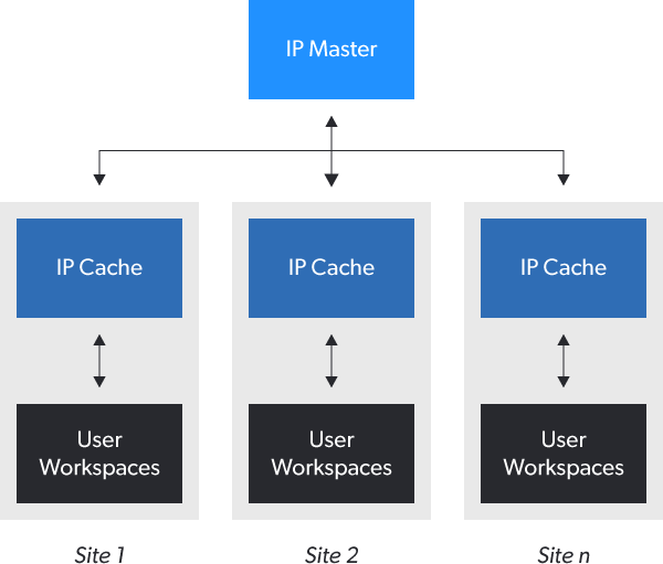 image methodics scalable distribution infrastructure 0