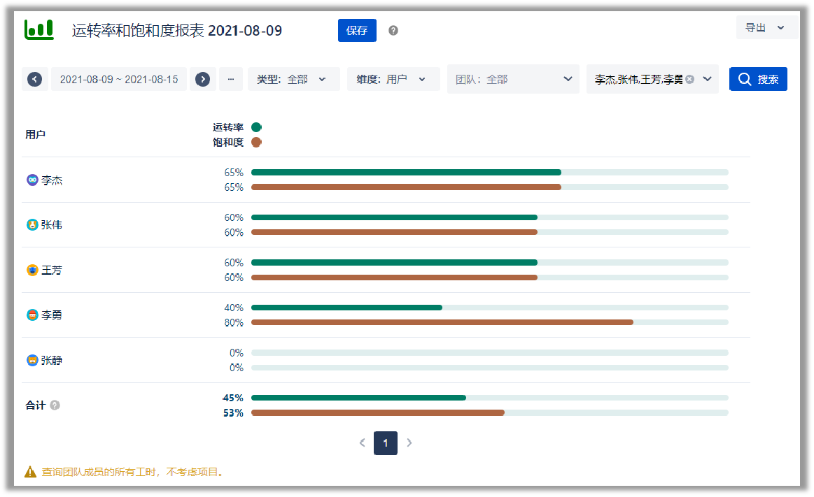 timewise report interface 4